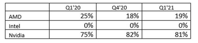 一季度显卡出货量大涨38.74%